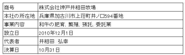 /data/fund/2869/神戸井相田 会社概要2.png