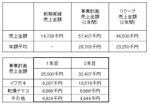 /data/fund/2880/新栄丸売上明細.png