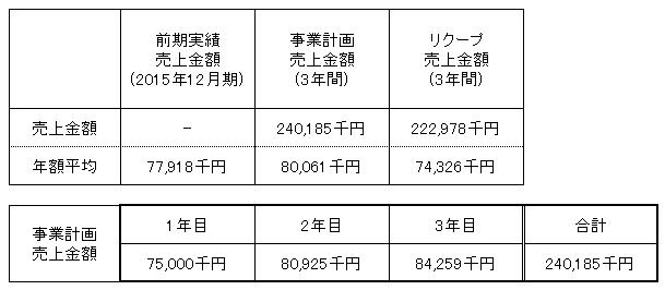 /data/fund/2881/板野酒造場売上.png