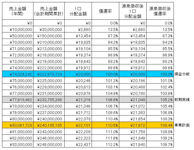 /data/fund/2881/板野酒造場SIM.png