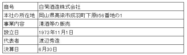 /data/fund/2892/白菊酒造会社概要.png