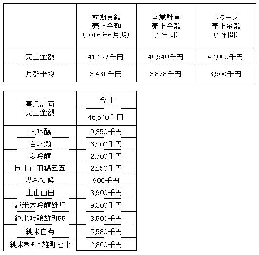 /data/fund/2892/白菊酒造売上明細.png