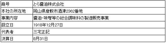 /data/fund/2894/営業者の概要.jpg