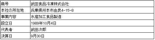 /data/fund/2897/武田冷凍食品会社概要.png