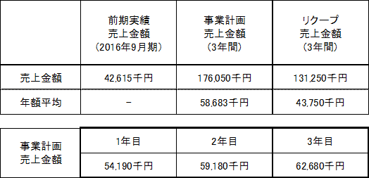 /data/fund/2898/花房商店売上明細.png