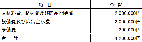 /data/fund/2898/花房商店資金使途.png