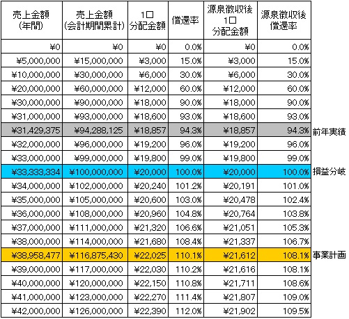 /data/fund/2899/分配シミュレーション.jpg