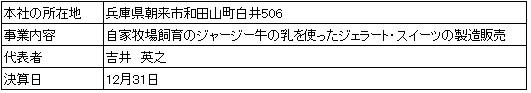 /data/fund/2899/営業者の概要.jpg