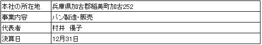 /data/fund/2900/ダディーズベーカリー会社概要.png