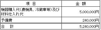 /data/fund/2900/ダディーズベーカリー資金使途.png