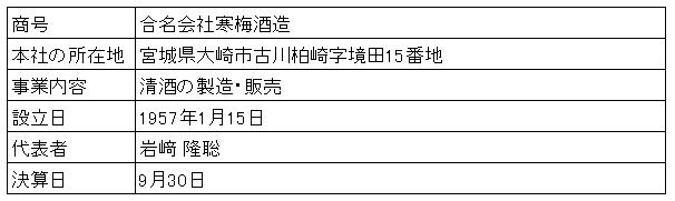 /data/fund/2917/寒梅酒造会社概要.png