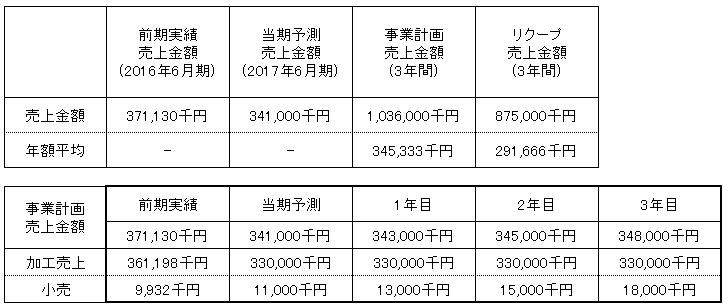 /data/fund/2919/マルヤ水産売上明細.png