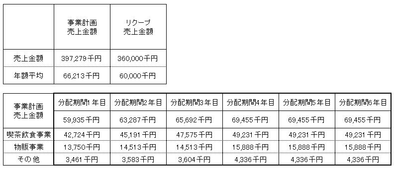 /data/fund/2929/フェスティナレンテ売上明細.png