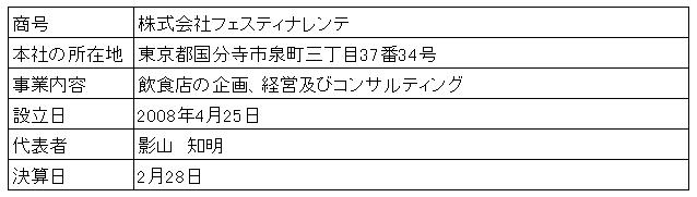 /data/fund/2930/クルミド2会社概要.png