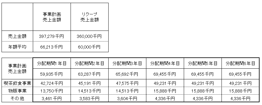 /data/fund/2930/クルミド2売上明細.png