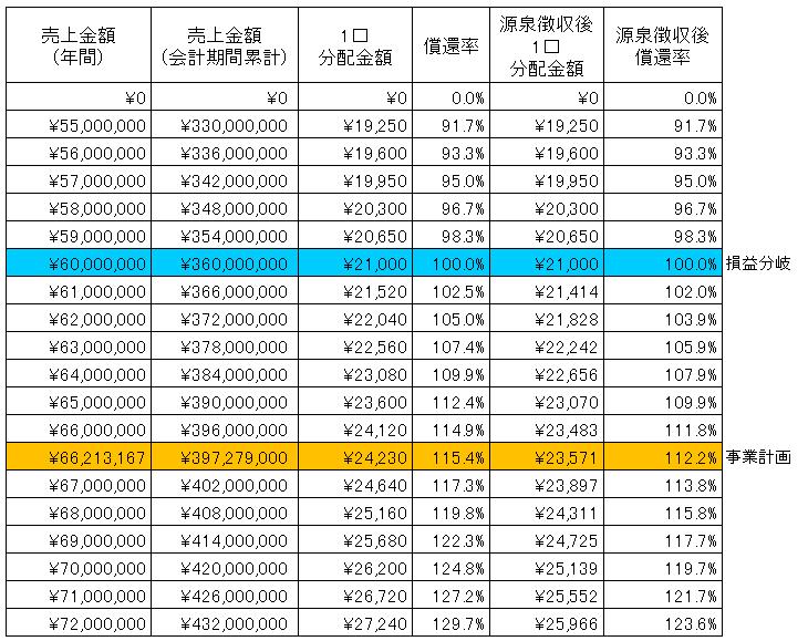 /data/fund/2930/クルミド2sim.png