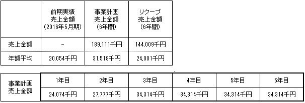 /data/fund/2932/事業計画.jpg