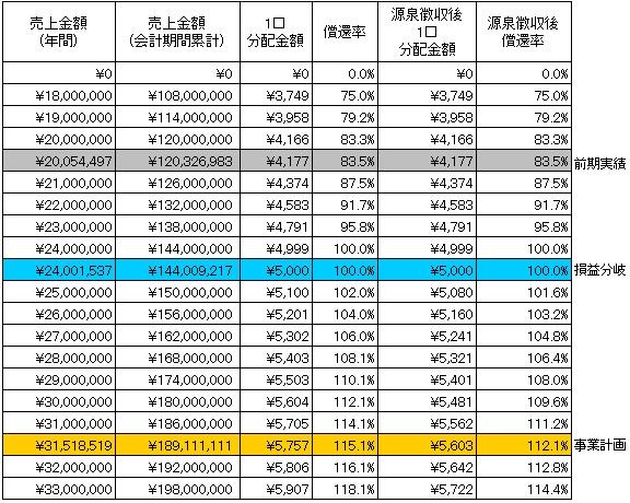 /data/fund/2932/分配シミュレーション.jpg