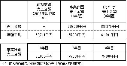 /data/fund/2933/事業計画.jpg