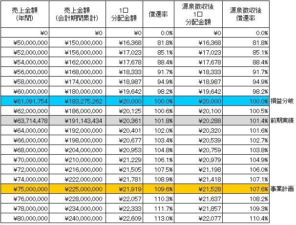 /data/fund/2933/分配シミュレーション.jpg