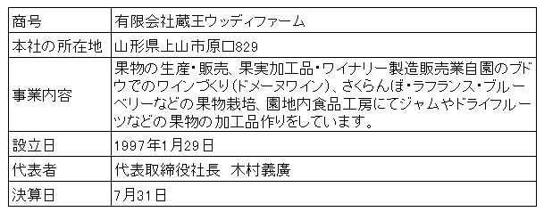 /data/fund/2937/蔵王ウッディファーム会社概要.png