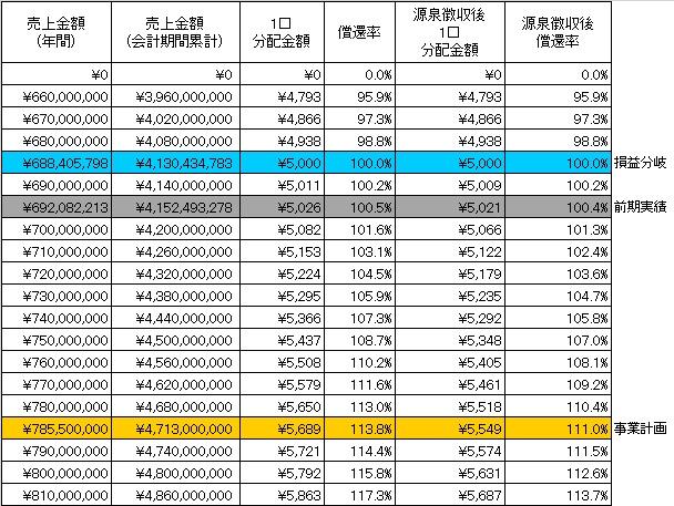 /data/fund/2939/分配シミュレーション.jpg