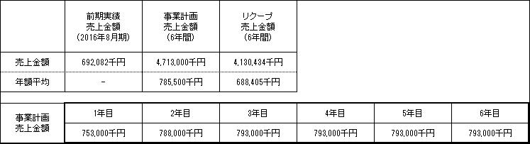 /data/fund/2939/売上明細.png