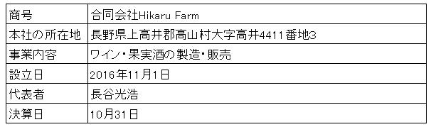 /data/fund/2940/Hikaru Farm 会社概要.png