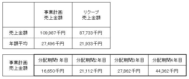 /data/fund/2940/Hikaru Farm 売上明細.png