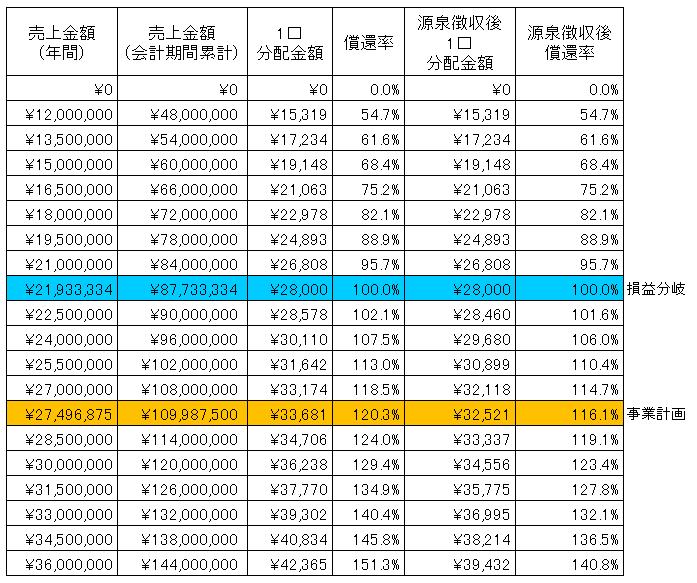 /data/fund/2940/Hikaru Farm sim.png