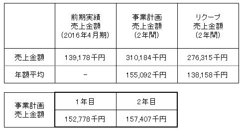 /data/fund/2968/中井英策商店 売上明細.png