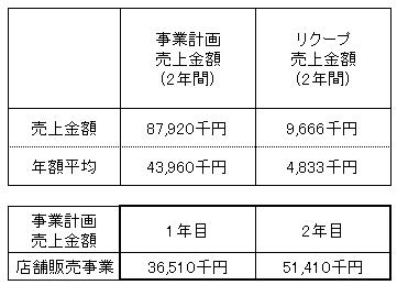 /data/fund/2984/渡辺酒造店 売上明細.png
