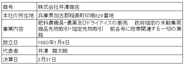 /data/fund/2992/井澤商店 会社概要.png