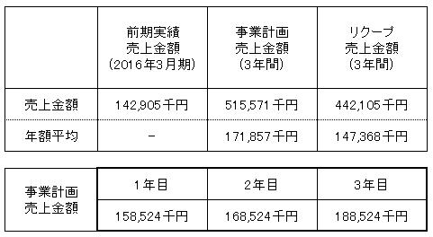 /data/fund/2992/井澤商店 売上明細.png