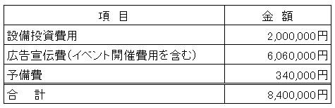 /data/fund/2992/井澤商店 資金使途.jpg