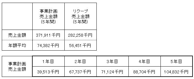 /data/fund/2993/売上明細2.png