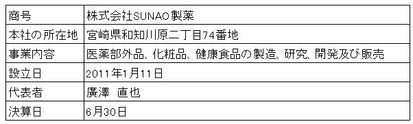 /data/fund/2994/ドライべジ 会社概要.png