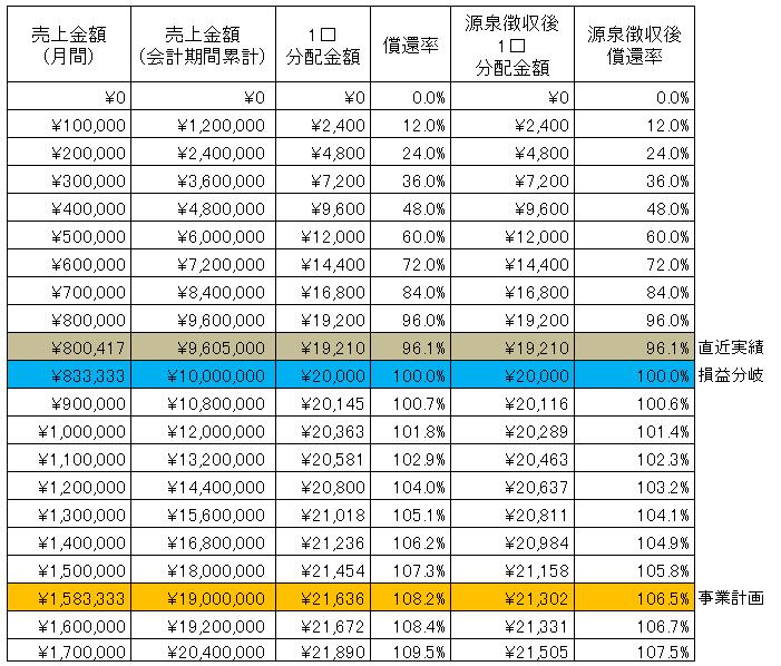 /data/fund/2994/ドライべジ sim.png