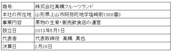 /data/fund/2996/髙橋フルーツランド 会社概要.png