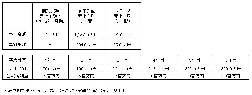 /data/fund/2996/髙橋フルーツランド 売上明細.png