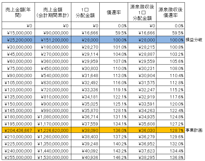 /data/fund/2996/髙橋フルーツランド sim.png