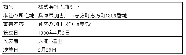 /data/fund/2997/大浦ミート 会社概要.png