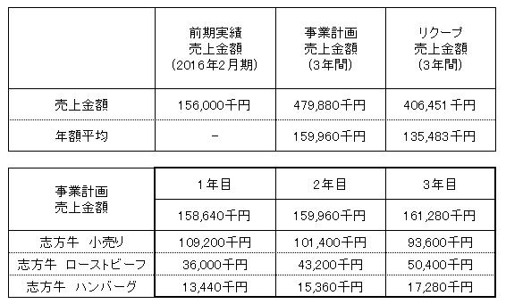 /data/fund/2997/大浦ミート 売上明細.png