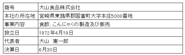 /data/fund/2998/大山食品 会社概要.png