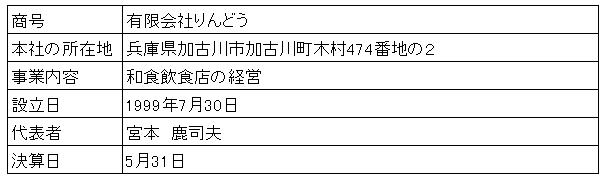 /data/fund/2999/りんどう 会社概要.png