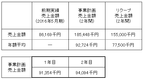 /data/fund/2999/りんどう 売上明細.png
