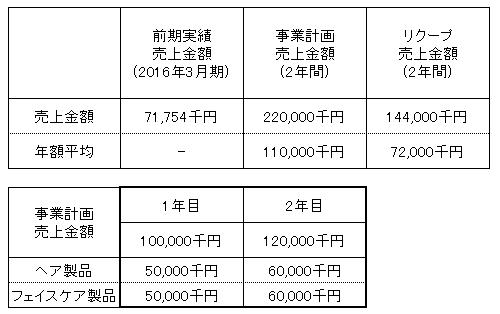 /data/fund/3001/売上明細.png