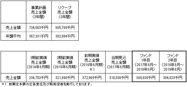 /data/fund/3002/事業計画.jpg
