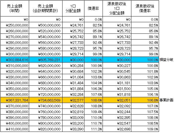 /data/fund/3002/分配シミュレーション.jpg