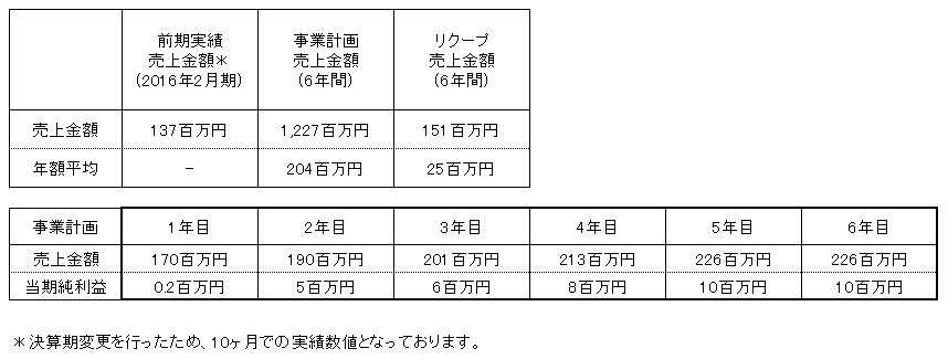 /data/fund/3003/髙橋フルーツランド 売上明細.png